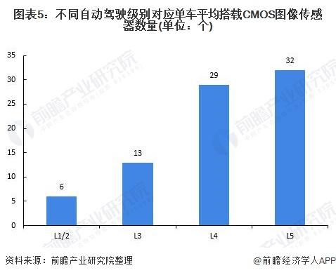 图表5:差异自动驾驶级别对应单车平均搭载CMOS图像传感器数量(单元:个)
