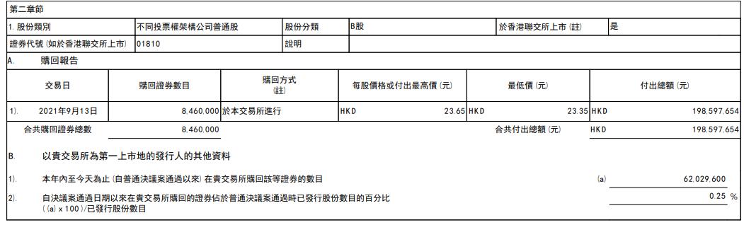 摩臣5平台小米集团再斥资1.99亿港元回购股票