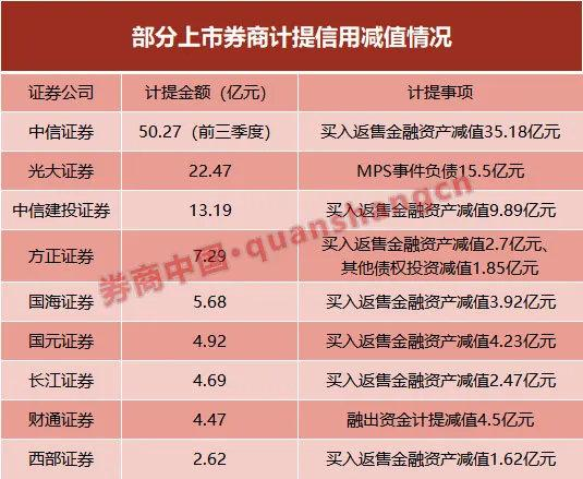 《【煜星平台主管】9家券商计提减值超115亿 股质业务仍是最大风险!6成券商净利增超50%》