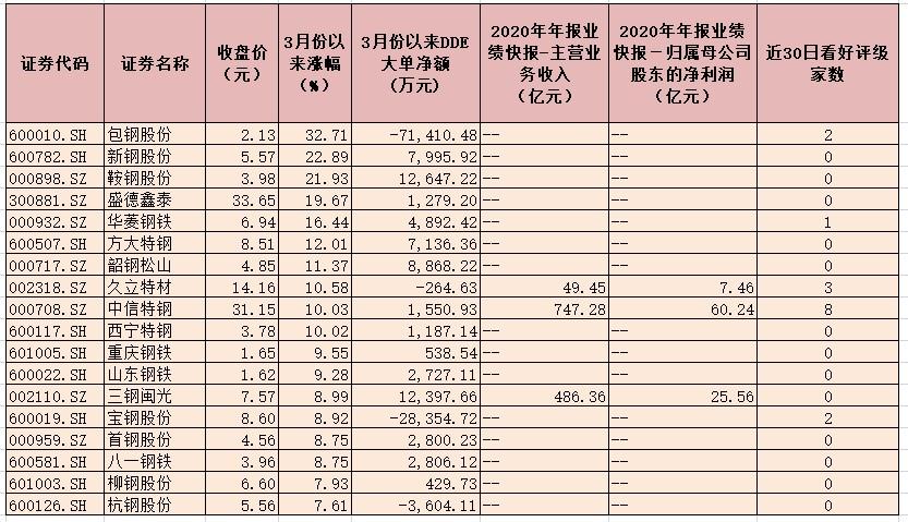 《【超越网上平台】两因素带动钢铁行业指数月内涨超13% 资金重点布局7只个股》