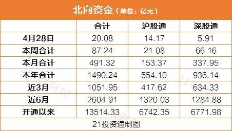 北行基金4天净买入a股金额超过160亿元,重点增持7大行业连续买入这些股票(列表)