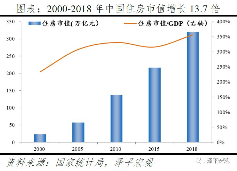 usdt官方交易网(www.payusdt.vip):任泽平:中国住房市值有多大?在国际处于什么水平? 第4张