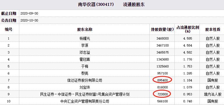 南华仪器下跌12.7%。信达证券民生证券资产管理计划持股