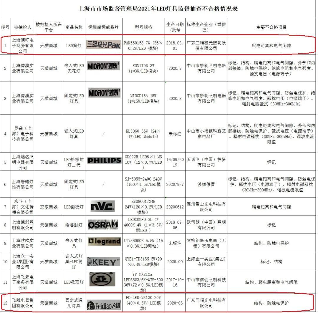上海通报12批次不合格LED灯具 三雄极光飞雕电器登榜