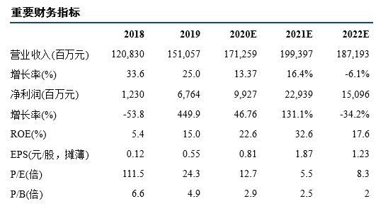中信建投:中远海控近百亿净利 创重组以来新高