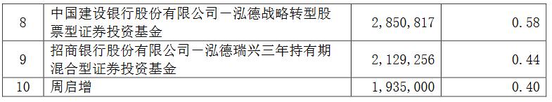 张坤不爱白酒了吗?顶流基金经理调仓释放了什么信号