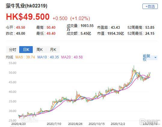 """摩根士丹利:将蒙牛(2319.HK)的""""增持""""目标价提高至56港元"""