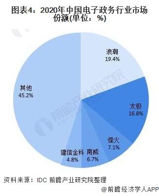 图表4:2020年中国电子政务行业市场份额(单位:%)