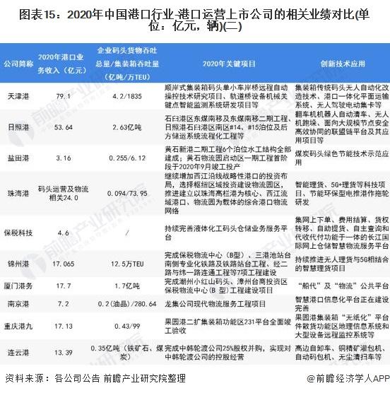 图表15:2020年中国港口行业-港口运营上市公司的相关业绩对比(单位:亿元,辆)(二)