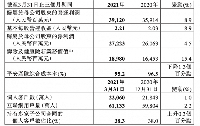 中国财富土地开发公司的资产贬值影响了数百亿的净收益,人寿保险改革已经全面实施。平安的第一季度报告显示了这一重要信息。