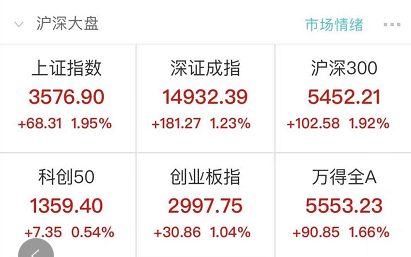 A股大涨近2% 北向资金大幅抢筹近百亿
