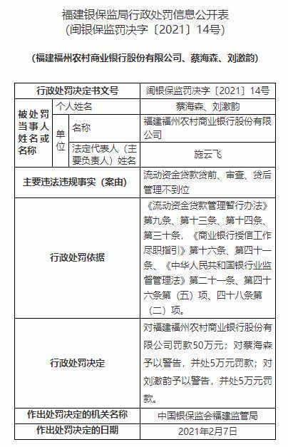 福州农商银行违法遭罚50万 流动资金贷款管理不到位