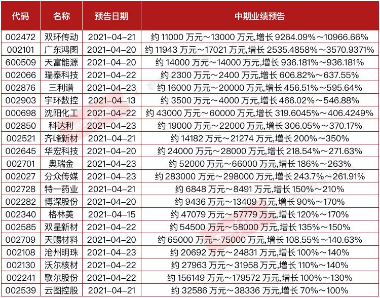 usdt买卖群(www.uotc.vip):21家公司中报业绩增速有望翻倍 公募冠军赵诣增持绩优股 第2张
