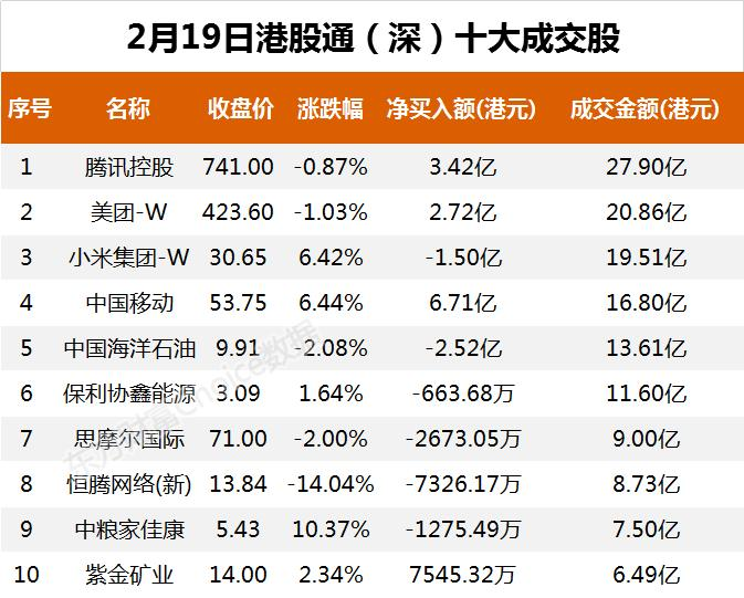南向资金今日净流入36.79亿港元 大幅净买入中国移动22.07亿港元