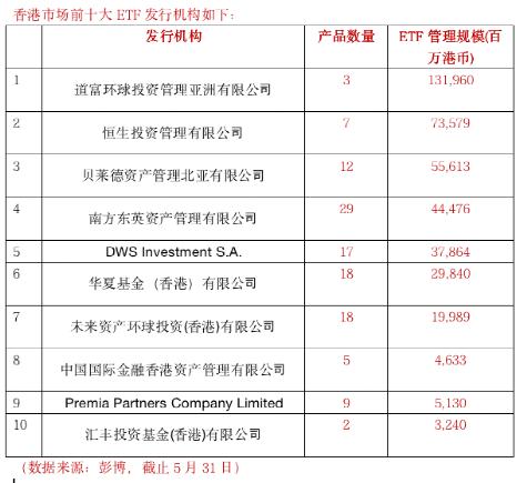 香港市场最大的ETF收购来了!