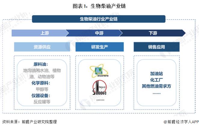 图表1:生物柴油产业链