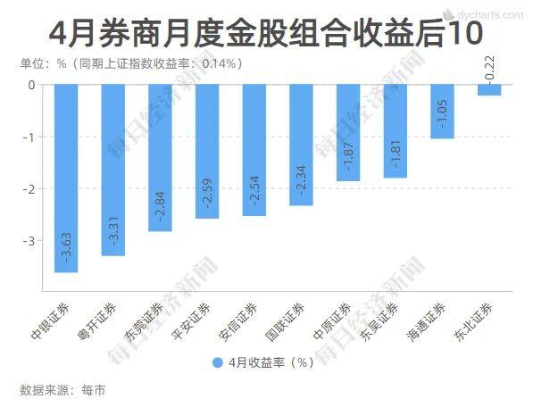 seo技术_这一板块又亮了!4月券商金股平均涨幅创年内新高 7大组合年内累计收益超10%插图2