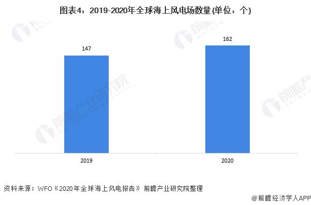 图表4:2019-2020年全球海上风电场数量(单位:个)