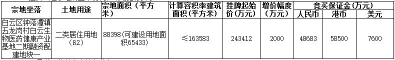 广州市36.17亿元出让2宗住宅用地 绿地、青岛福瀛各得一宗