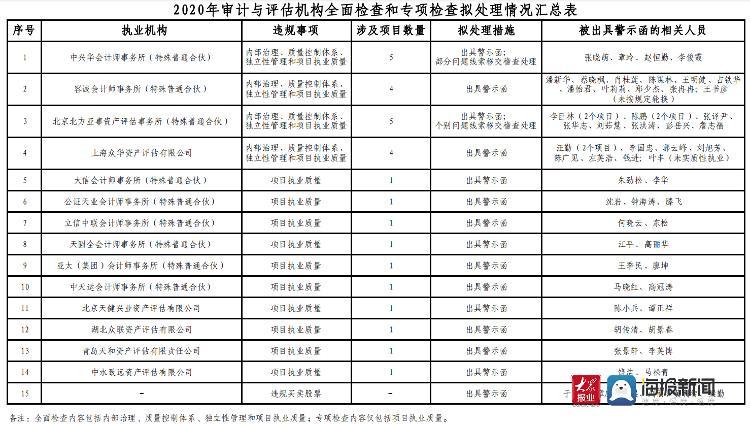 中国证监会向14家机构发出了警告信,并移交了一些审计线索