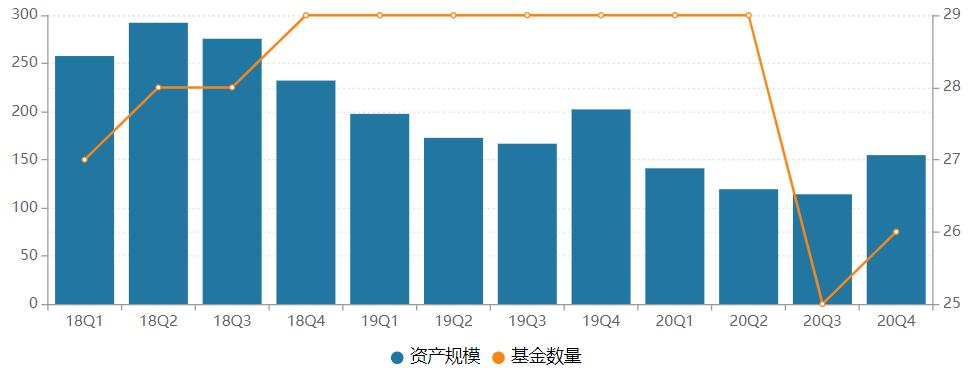 规模下降!过去一年,东吴基金有10个产品跌破清算线,7个基金经理离职