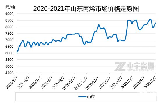 丙烯:涨跌速转 初夏市场如何演绎