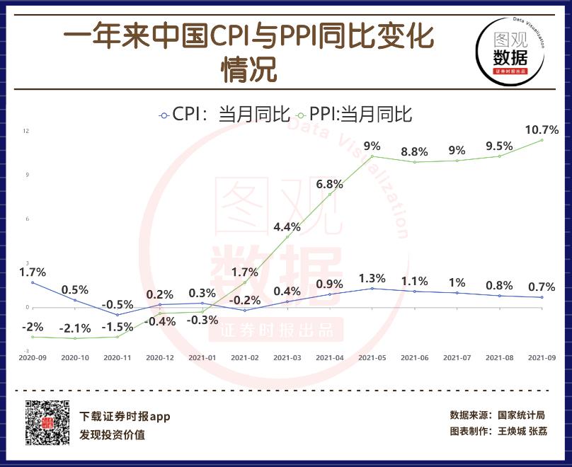神圣计划是骗局吗_【图观数据】9月CPI同比上涨0.7% PPI同比上涨10.7%