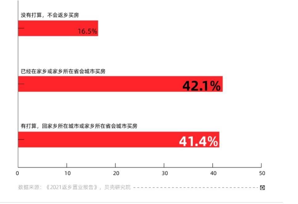 北上广深工作人群返乡置业 哪个城市买房压力小?