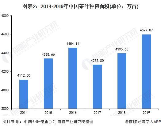 图表2:2014-2019年中国茶叶种植面积(单元:万亩)
