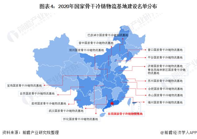 图表4:2020年国家骨干冷链物流基地建设名单分布