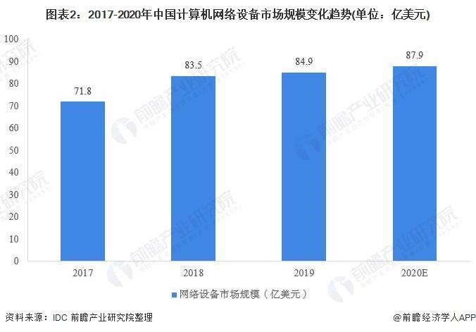 图外2:2017-2020年中国计算机网络设备市场周围转折趋势(单位:亿美元)