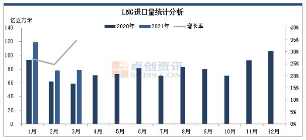 卓创资讯:2021年3月中国天然气进口量同比增长26.07%