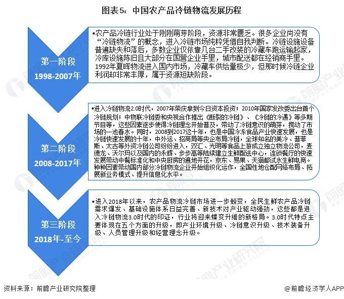 图表5:中国农产品冷链物流发展历程