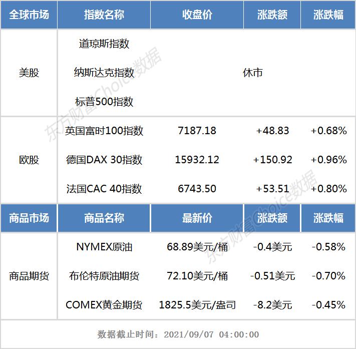 隔夜外盘:美股因劳工节休市_欧股集体上涨
