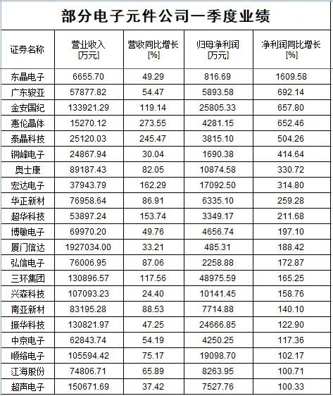 维诺seo团队_跌了一年 芯片尚有戏吗?不少大佬一季度已加仓 产业链高景气还将延续插图7