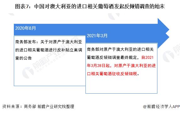 图表7:中国对澳大利亚的进口相关葡萄酒发起反倾销调查的始末