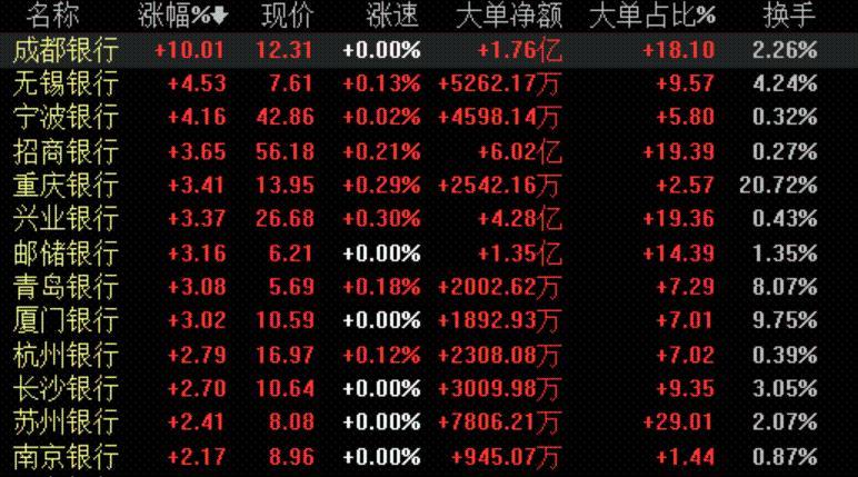 金融股爆发 这只银行股强势涨停!机构继续唱多:银行还有40%上涨空间