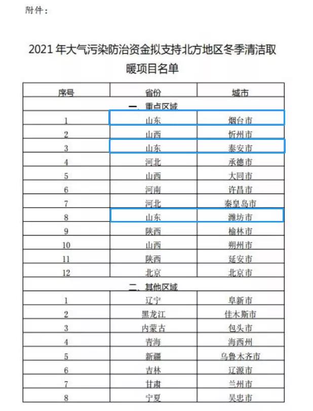 烟台潍坊泰安入选清洁取暖城市 今后3年将获27亿中央奖补!