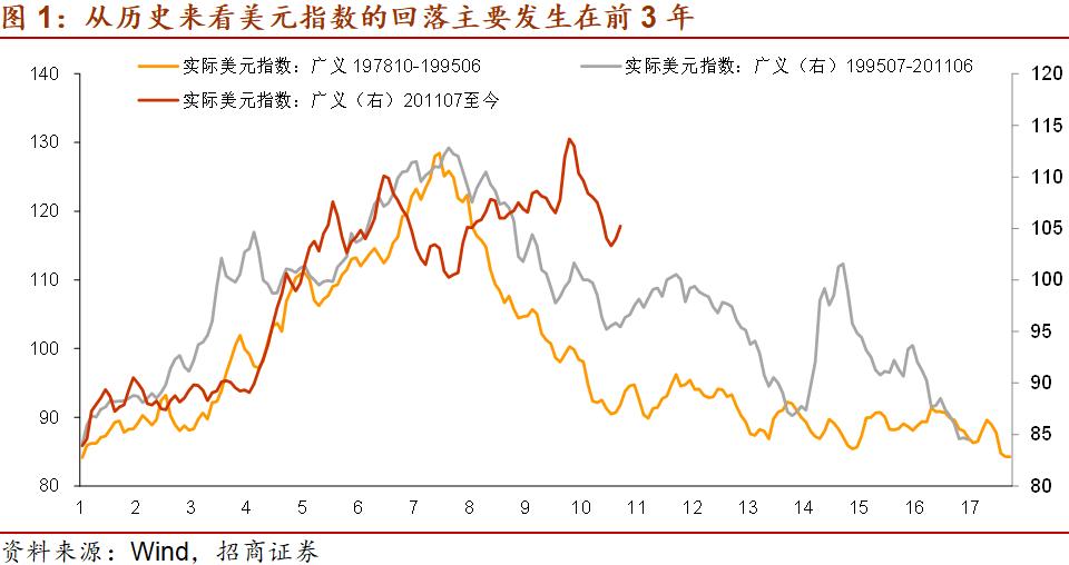 招商宏观谢亚轩:2021年二季度美元指数将结束反弹