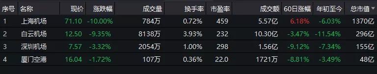 """很多机构""""踩雷"""",上海机场""""公募哥""""张坤也被招了!怎么去市场?制度差异有点大"""
