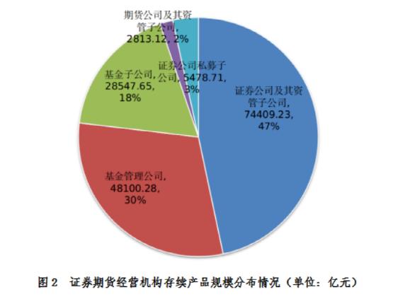中基协:私募资管业务规模达15.93万亿 7月份环比增长1.51%