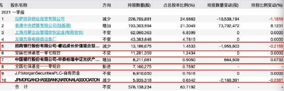 """10000亿""""一哥""""又出手!3.6万股民嗨了"""