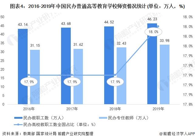 图外4:2016-2019年中国民办清淡高等哺育私塾师资情况统计(单位:万人,%)