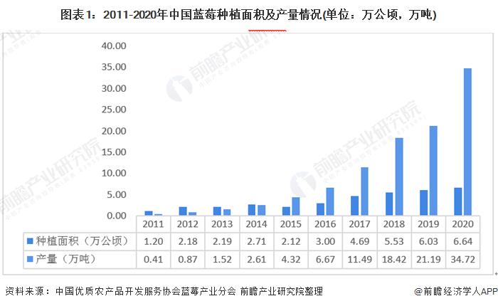 圖表1:2011-2020年中國藍莓種植面積及產量情況(單位:萬公頃,萬噸)