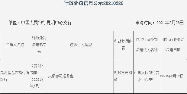 昆明盘龙兴福村镇银行违法遭罚 为常熟银行旗下