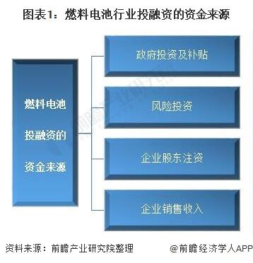 图表1:燃料电池行业投融资的资金来历