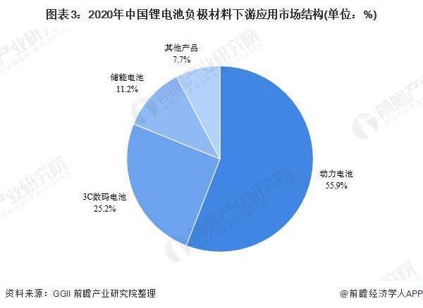图表3:2020年中国锂电池负极材料下游应用市场结构(单位:%)