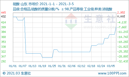 本周山东硫酸价格上涨(3.1-3.5)