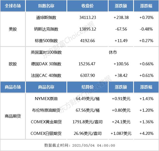 华信平台注册隔夜外盘:美股三大指数涨跌互现 期银涨超4%