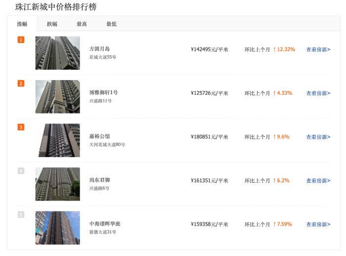珠江新城房价普涨。jpg